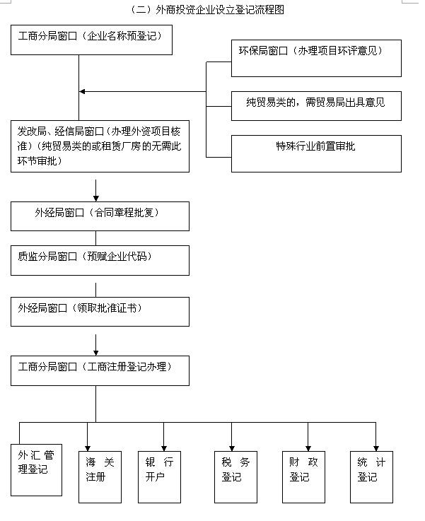 项目审批流程图说明